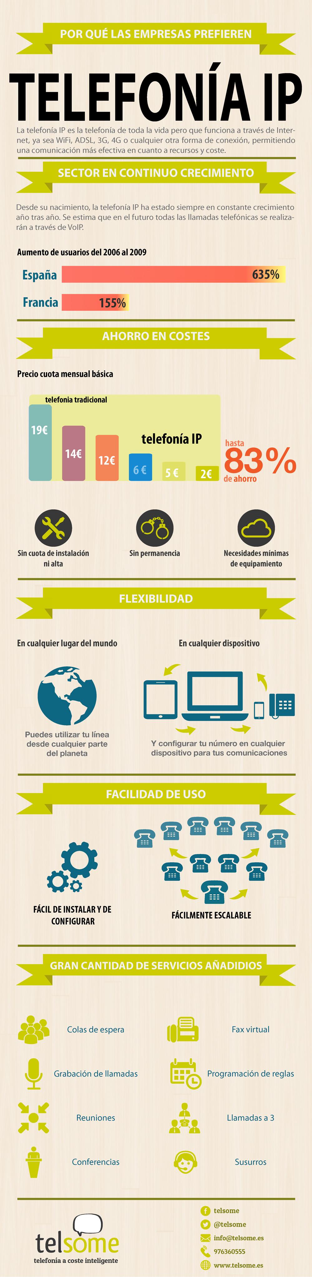 telsome infografia empresas telefonia ip voip