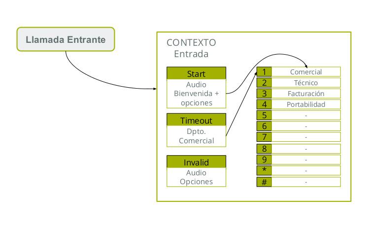 centralita virtual ivr contextos y opciones
