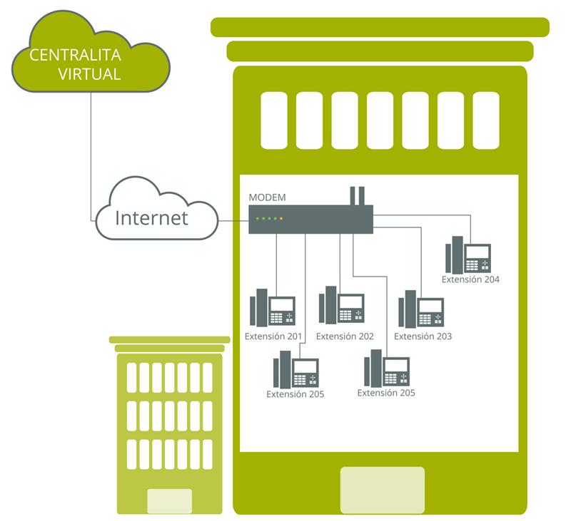 centralita virtual funcionamiento teléfono IP internet