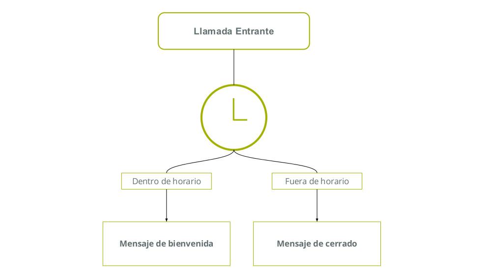 centralita virtual horario laboral automatizado