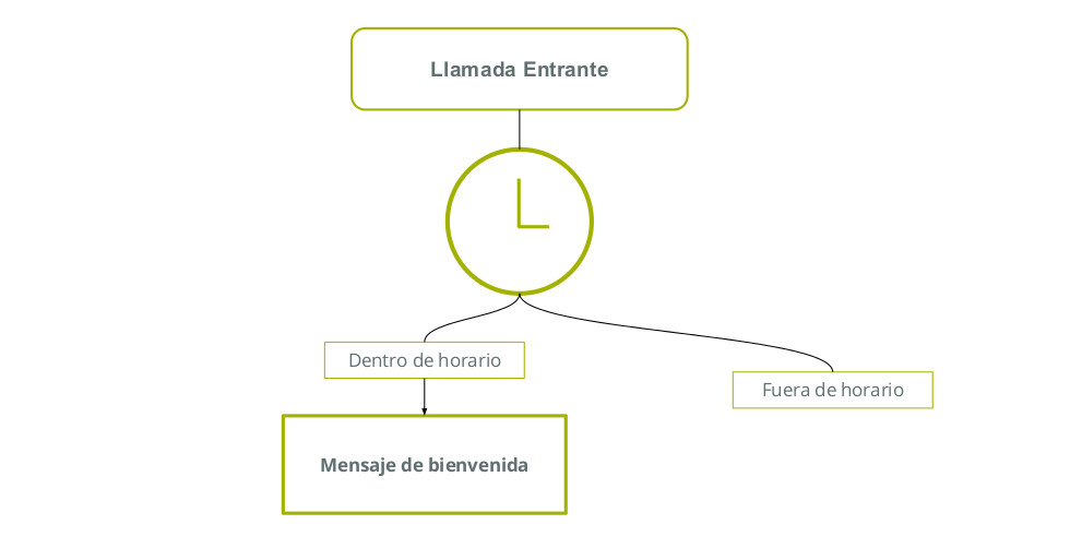 centralita virtual reproducir mensaje de bienvenida
