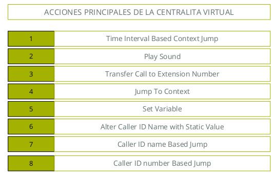 acciones principales centralita virtual telsome voip