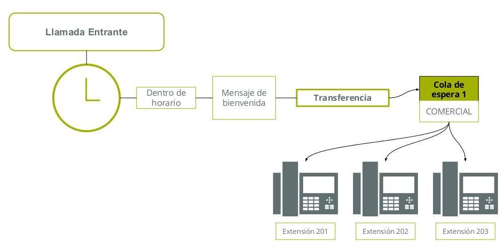 centralita virtual telsome transferir llamada a extensión /cola de espera ivr