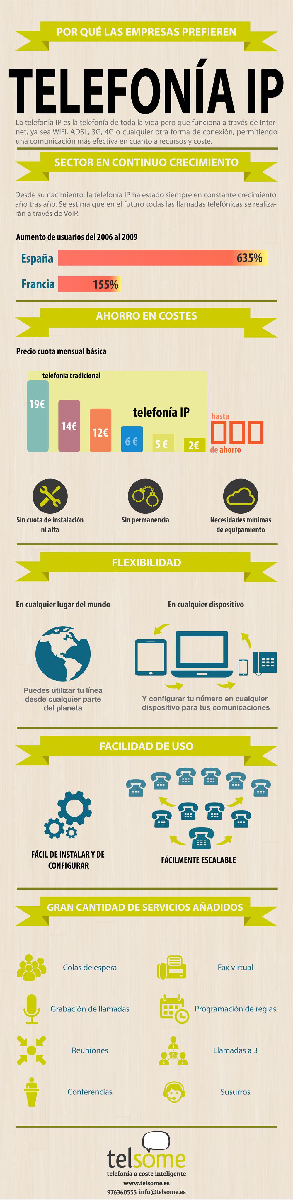 telefonia ip empresas: ventajas de la voip - Telsome