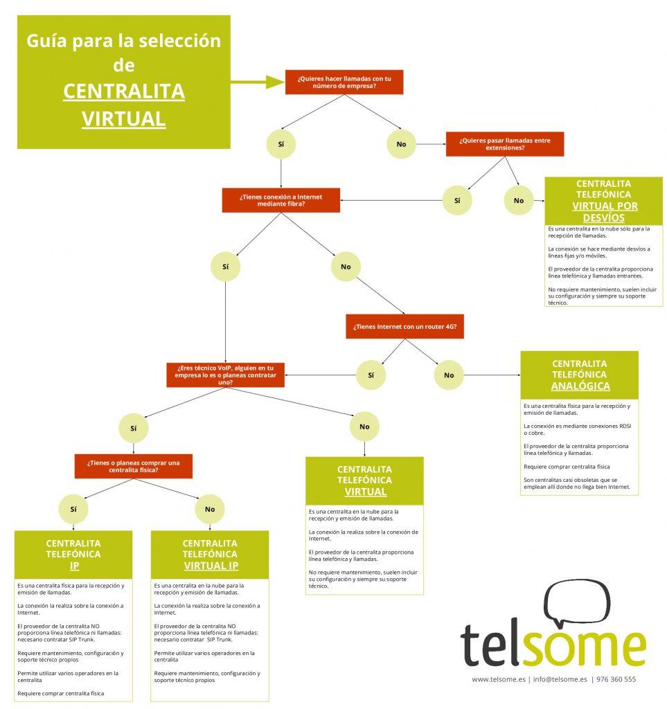 guia eleccion centralita telefonica telsome empresas telefonia