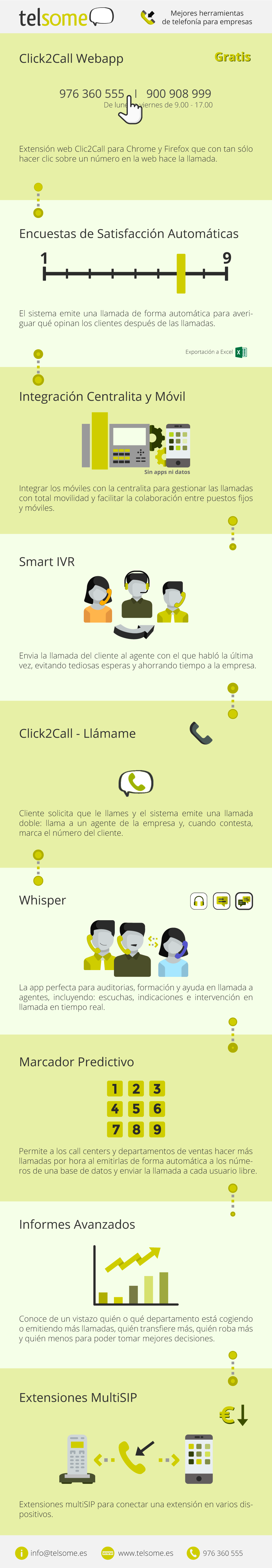 telsome infografia empresa mejores herramientas telefonia